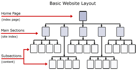 Website architecture how to structure your dental website for Web page architecture